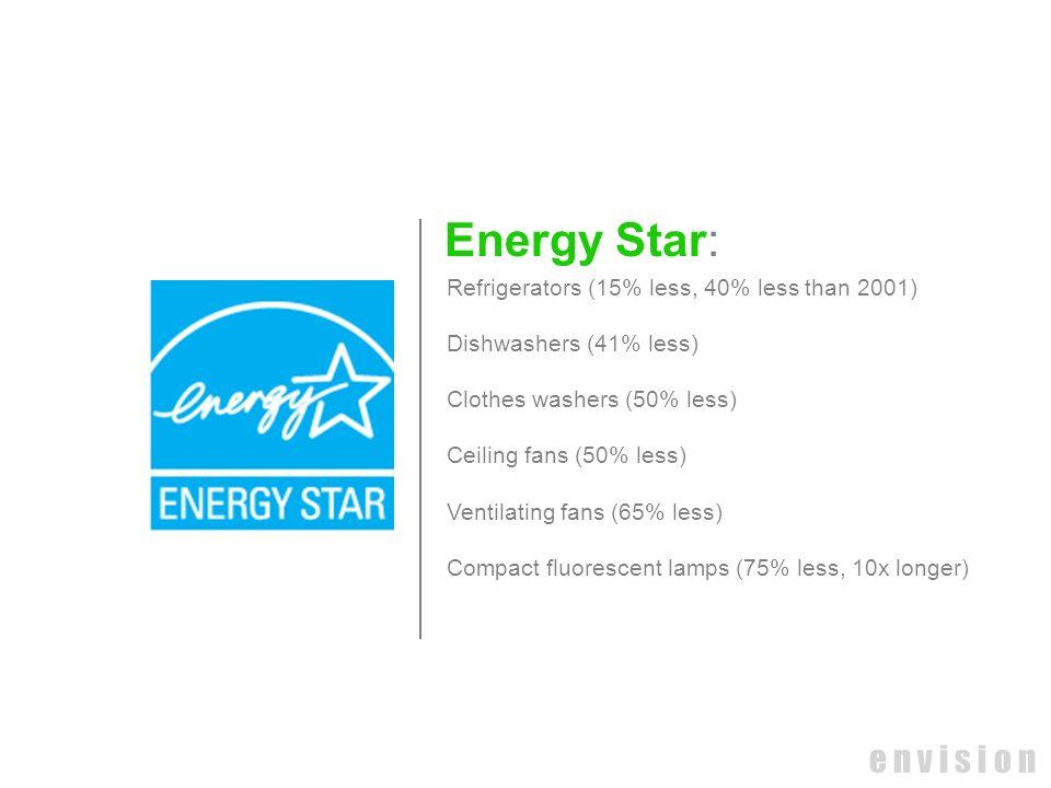 e n v i s i o n Energy Star: Refrigerators (15% less, 40% less than 2001) Dishwashers (41% less) Clothes washers (50% less) Ceiling fans (50% less) Ve