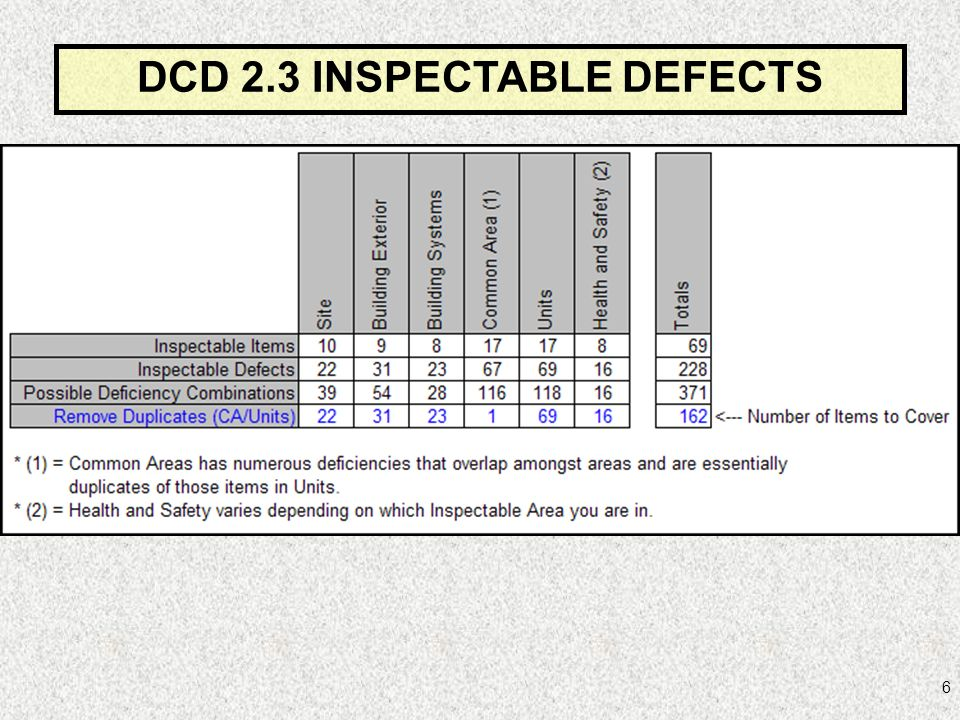 6 DCD 2.3 INSPECTABLE DEFECTS