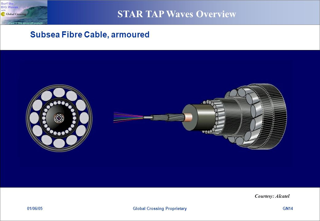 STAR TAP Waves Overview 01/06/05GN14Global Crossing Proprietary Subsea Fibre Cable, armoured Courtesy: Alcatel