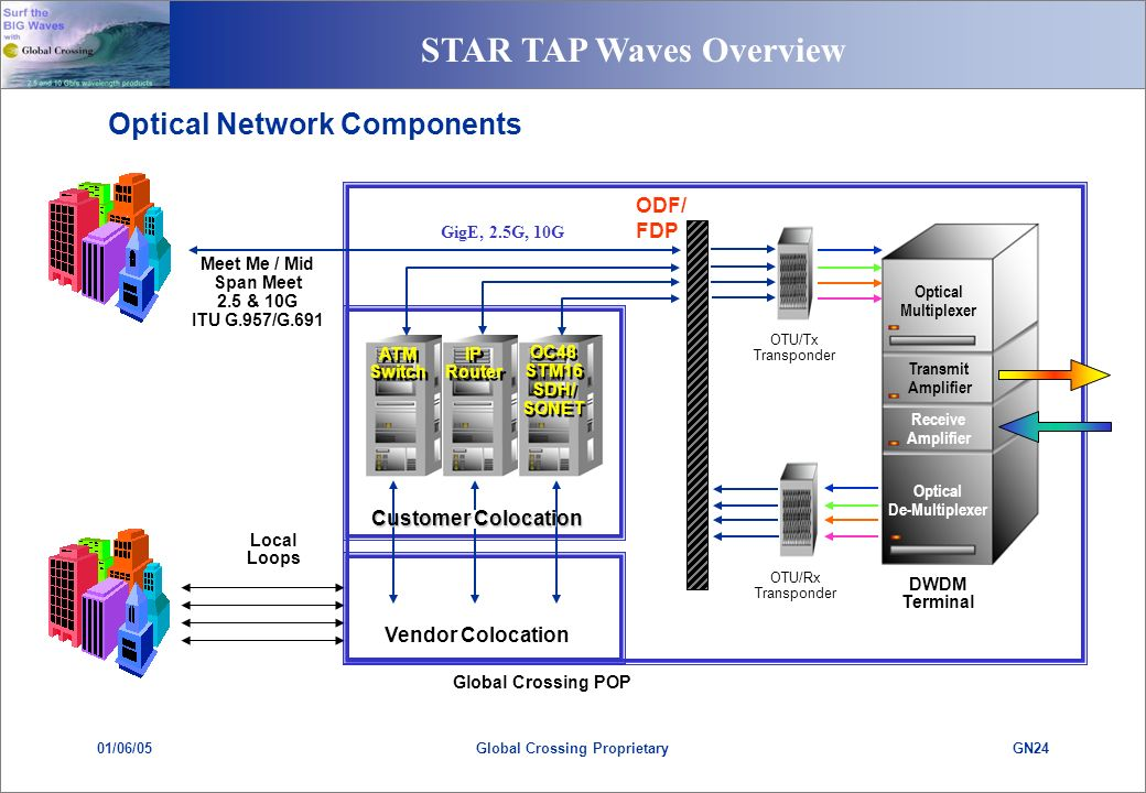 STAR TAP Waves Overview 01/06/05GN24Global Crossing Proprietary ATM Switch ATM Switch OTU/Tx Transponder OTU/Rx Transponder Optical Multiplexer Transmit Amplifier Receive Amplifier Optical De-Multiplexer DWDM Terminal Global Crossing POP IP Router IP Router OC48 STM16 SDH/ SONET OC48 STM16 SDH/ SONET ODF/ FDP Vendor Colocation Meet Me / Mid Span Meet 2.5 & 10G ITU G.957/G.691 Local Loops Customer Colocation Optical Network Components GigE, 2.5G, 10G