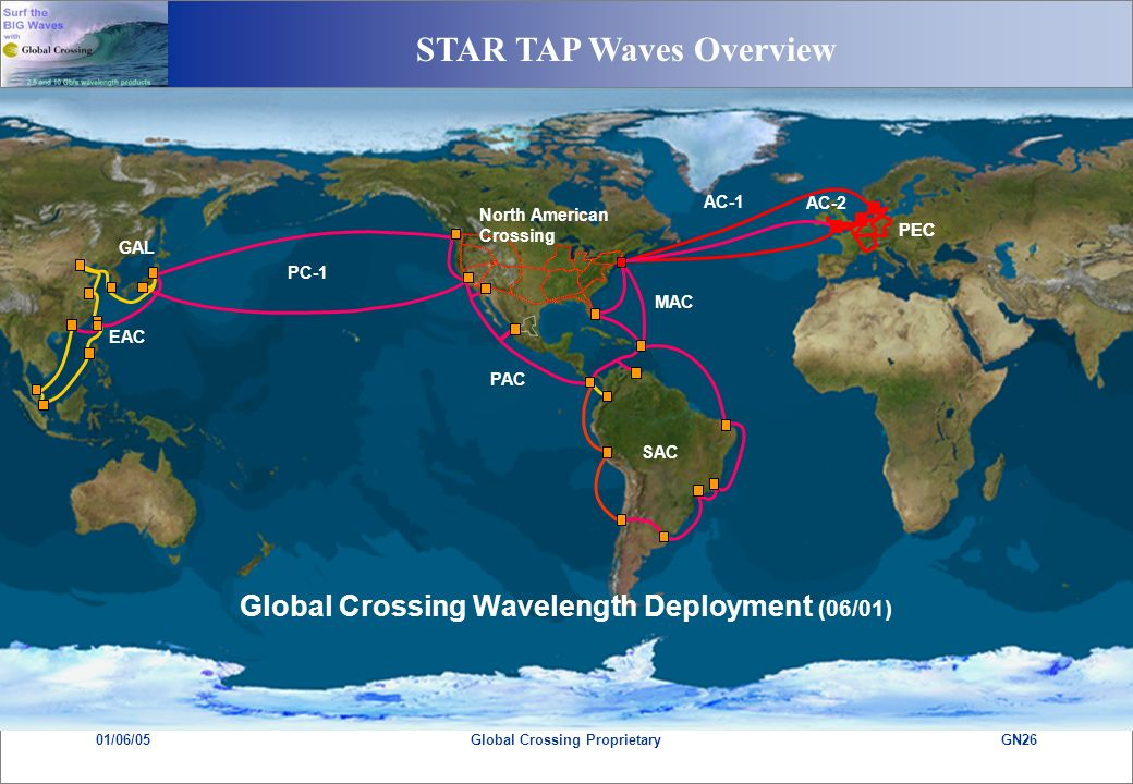 STAR TAP Waves Overview 01/06/05GN26Global Crossing Proprietary SAC PAC MAC AC-1 PEC PC-1 GAL EAC AC-2 PEC North American Crossing Global Crossing Wavelength Deployment (06/01)
