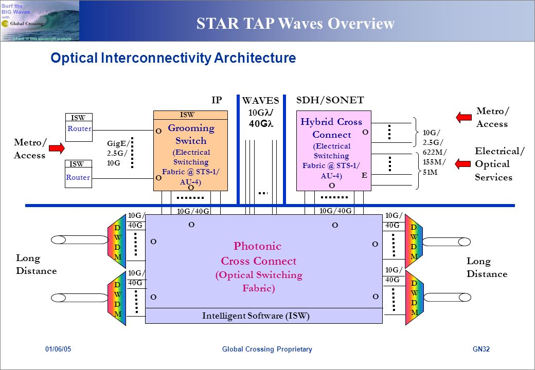 STAR TAP Waves Overview 01/06/05GN32Global Crossing Proprietary Electrical/ Optical Services SDH/SONET E Hybrid Cross Connect (Electrical Switching Fabric @ STS-1/ AU-4) O 10G/ 2.5G/ 622M/ 155M/ 51M O Metro/ Access IP Router ISW Router GigE/ 2.5G/ 10G O Grooming Switch (Electrical Switching Fabric @ STS-1/ AU-4) O O Metro/ Access ISW Optical Interconnectivity Architecture Long Distance WAVES 10G G Photonic Cross Connect (Optical Switching Fabric) 10G/40G Intelligent Software (ISW) DWDMDWDM 10G/40G 10G/ 40G 10G/ 40G 10G/ 40G 10G/ 40G O O O O O O Long Distance DWDMDWDM DWDMDWDM DWDMDWDM