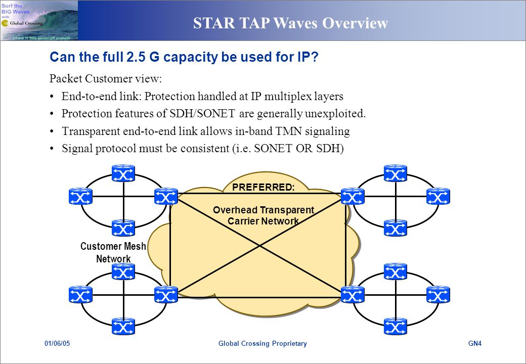 STAR TAP Waves Overview 01/06/05GN4Global Crossing Proprietary PREFERRED: Overhead Transparent Carrier Network Customer Mesh Network Can the full 2.5 G capacity be used for IP.