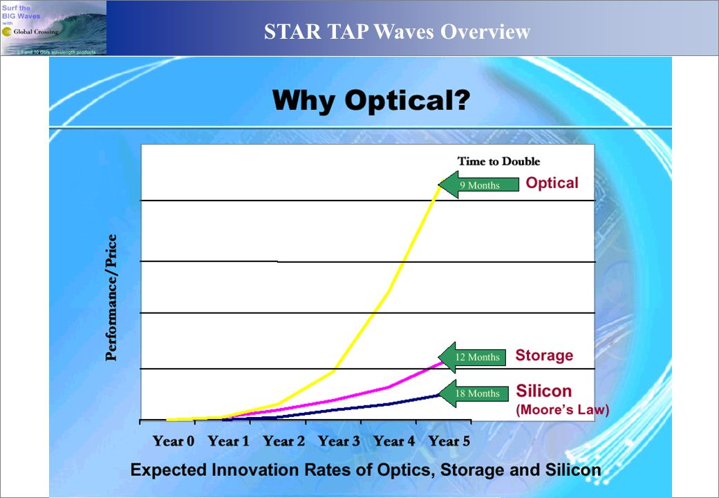 STAR TAP Waves Overview 01/06/05GN8Global Crossing Proprietary
