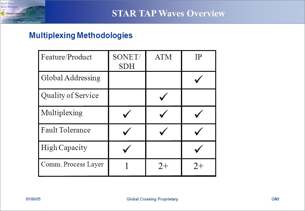 STAR TAP Waves Overview 01/06/05GN9Global Crossing Proprietary Multiplexing Methodologies High Capacity Fault Tolerance Multiplexing Quality of Service Global Addressing Feature/Product SONET/ SDH 1 IP 2+ Comm.