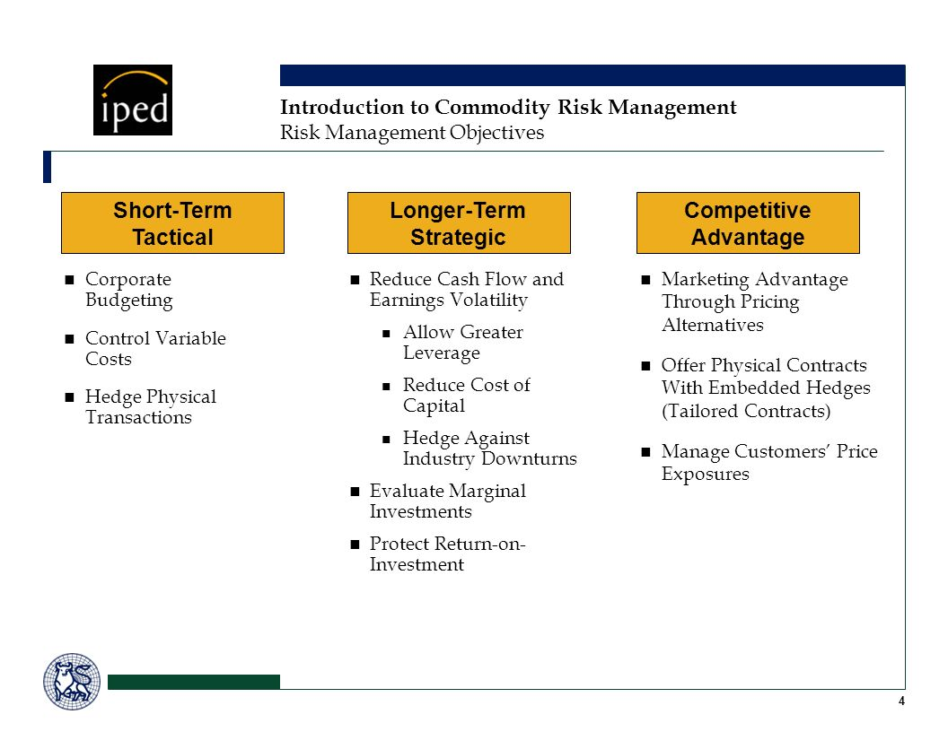 Risk Management Objectives Short-Term Tactical Longer-Term Strategic Competitive Advantage Corporate Budgeting Control Variable Costs Hedge Physical T