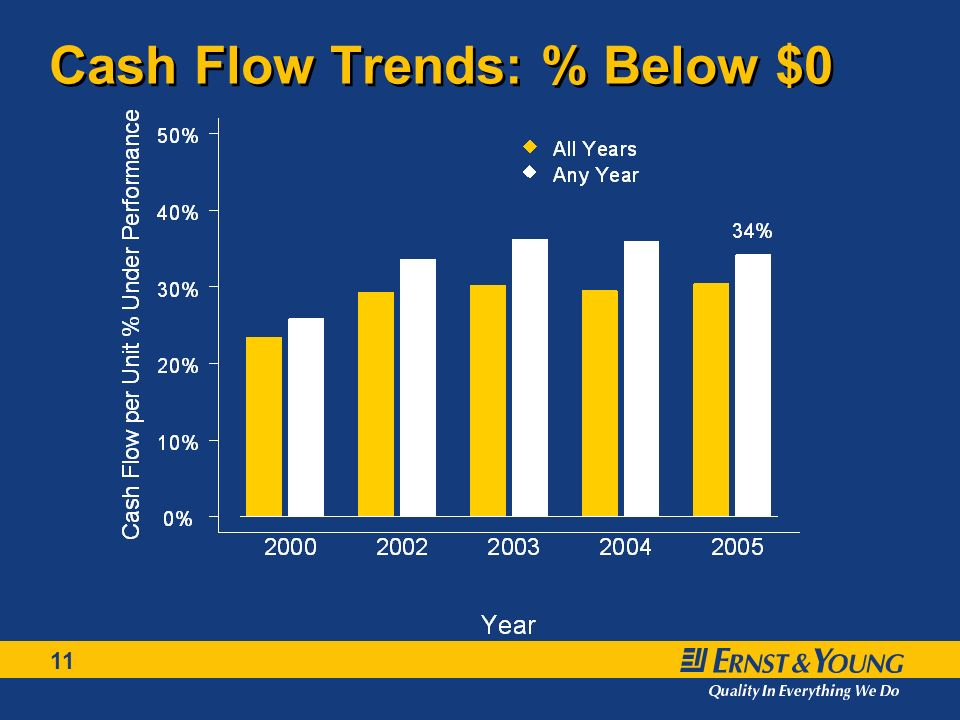 11 Cash Flow Trends: % Below $0
