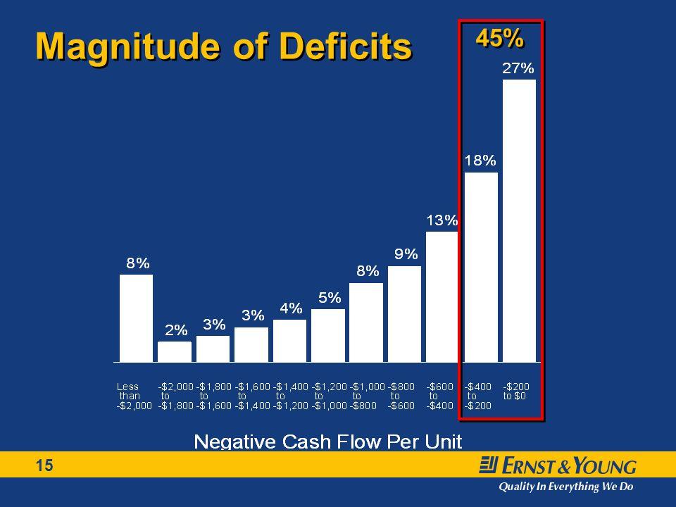 15 Magnitude of Deficits 45%