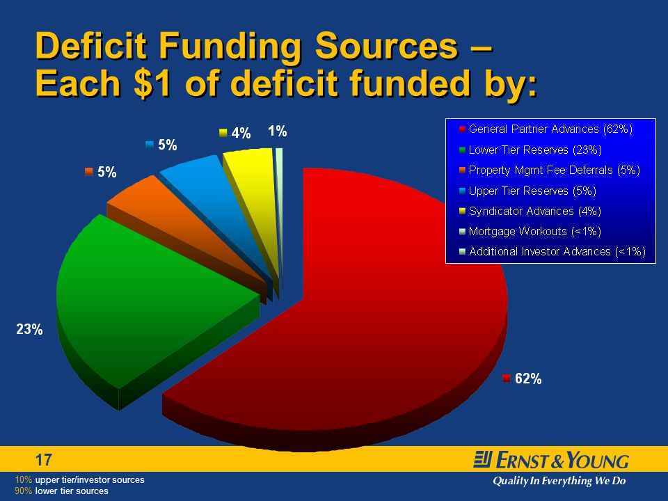 17 Deficit Funding Sources – Each $1 of deficit funded by: 10% upper tier/investor sources 90% lower tier sources