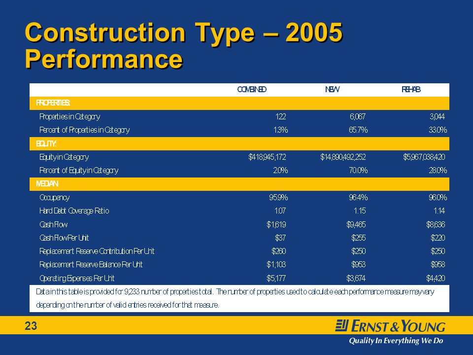 23 Construction Type – 2005 Performance