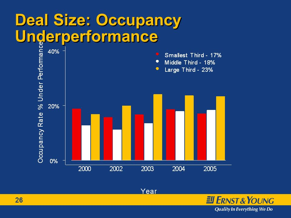 26 Deal Size: Occupancy Underperformance