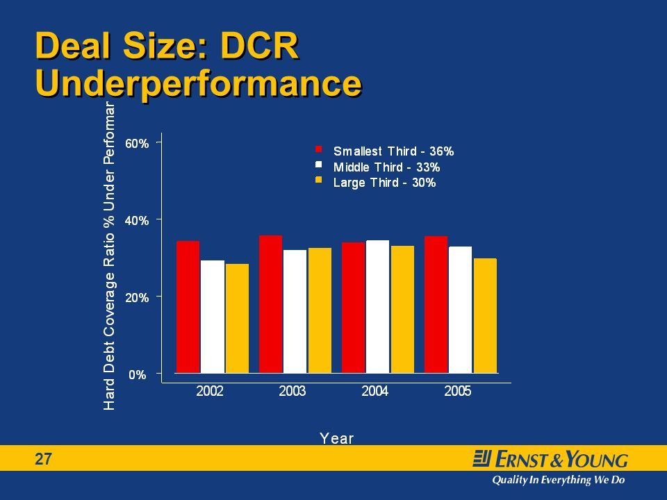 27 Deal Size: DCR Underperformance