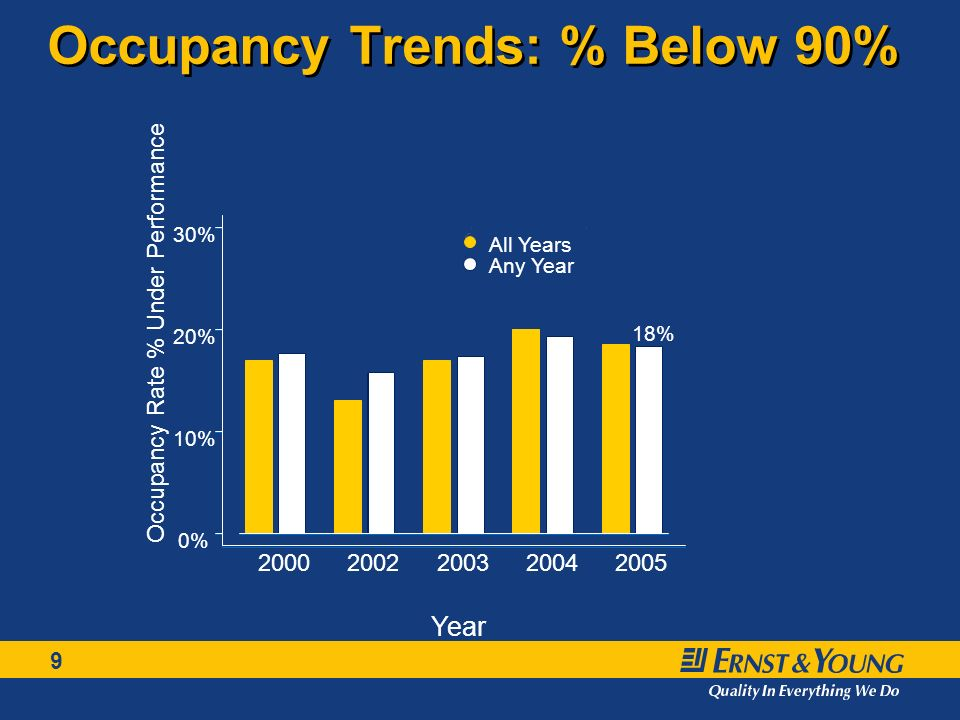 30 Tenancy – Occupancy Trends