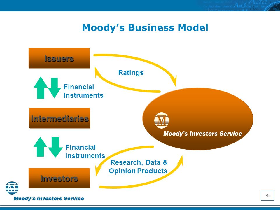 4 Investors Issuers Intermediaries Financial Instruments Research, Data & Opinion Products Ratings Financial Instruments Moodys Business Model