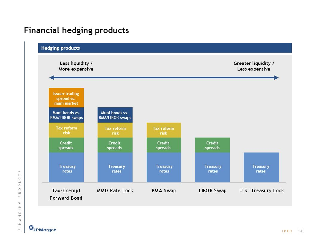I P E DI P E D Financial hedging products Hedging products Tax reform risk Treasury rates Credit spreads Muni bonds vs.