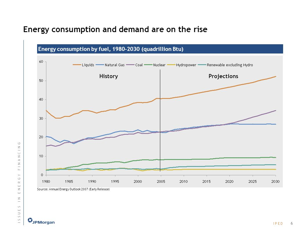 I P E DI P E D Energy consumption by fuel, 1980-2030 (quadrillion Btu) Source: Annual Energy Outlook 2007 (Early Release) Energy consumption and demand are on the rise HistoryProjections 6 I S S U E S I N E N E R G Y F I N A N C I N GI S S U E S I N E N E R G Y F I N A N C I N G