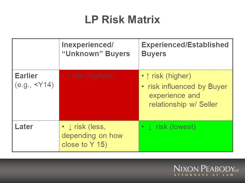 LP Risk Matrix Inexperienced/ Unknown Buyers Experienced/Established Buyers Earlier (e.g., <Y14) risk (highest) risk (higher) risk influenced by Buyer experience and relationship w/ Seller Later risk (less, depending on how close to Y 15) risk (lowest)
