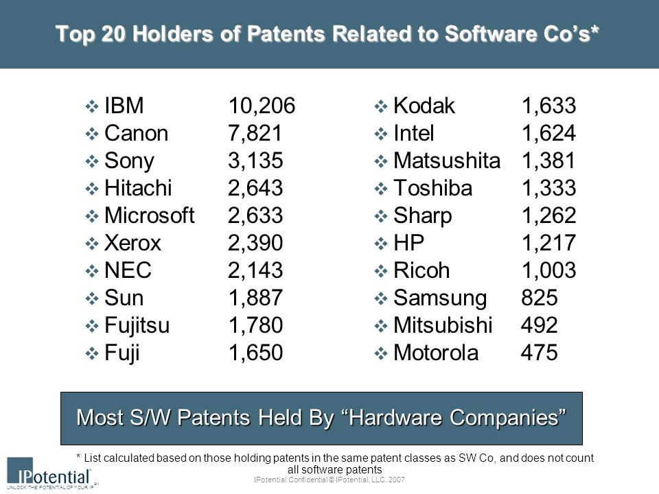 UNLOCK THE POTENTIAL OF YOUR IP SM IPotential Confidential © IPotential, LLC, 2007 Top 20 Holders of Patents Related to Software Cos* IBM10,206 Canon7,821 Sony 3,135 Hitachi 2,643 Microsoft 2,633 Xerox 2,390 NEC2,143 Sun 1,887 Fujitsu1,780 Fuji1,650 Kodak1,633 Intel1,624 Matsushita 1,381 Toshiba 1,333 Sharp1,262 HP 1,217 Ricoh 1,003 Samsung 825 Mitsubishi 492 Motorola 475 * List calculated based on those holding patents in the same patent classes as SW Co, and does not count all software patents Most S/W Patents Held By Hardware Companies