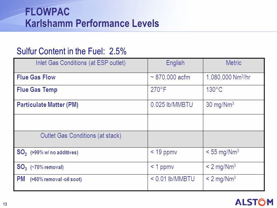 13 FLOWPAC Karlshamm Performance Levels Inlet Gas Conditions (at ESP outlet)EnglishMetric Flue Gas Flow ~ 870,000 acfm1,080,000 Nm 3 /hr Flue Gas Temp