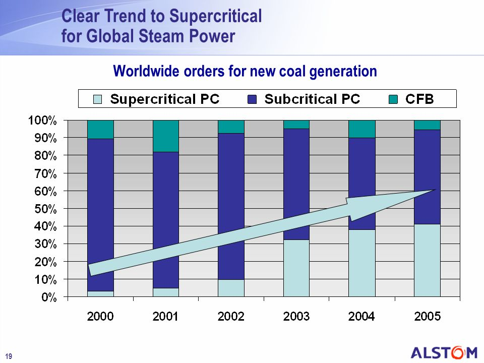 19 Worldwide orders for new coal generation Clear Trend to Supercritical for Global Steam Power
