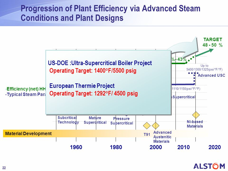 22 Progression of Plant Efficiency via Advanced Steam Conditions and Plant Designs 196019802000 2020 Material Development -Efficiency (net) HHV -Typic