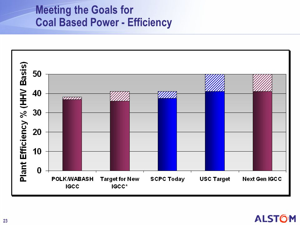 23 Meeting the Goals for Coal Based Power - Efficiency