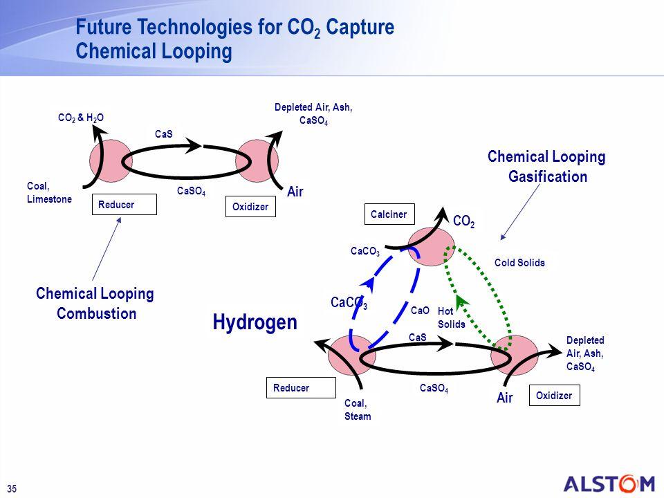 35 Oxidizer Reducer Calciner Cold Solids CaCO 3 CaO CaS CaSO 4 Hydrogen Coal, Steam CO 2 Air CaCO 3 Depleted Air, Ash, CaSO 4 Oxidizer Reducer CaS CaS