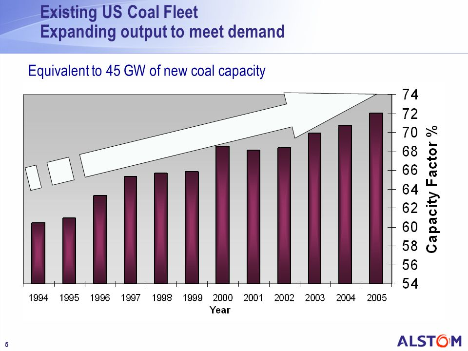 5 Existing US Coal Fleet Expanding output to meet demand Equivalent to 45 GW of new coal capacity