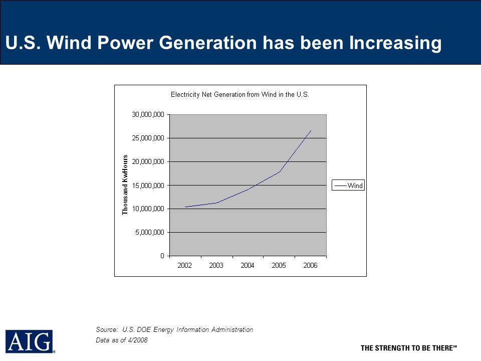 U.S. Wind Power Generation has been Increasing Source: U.S.