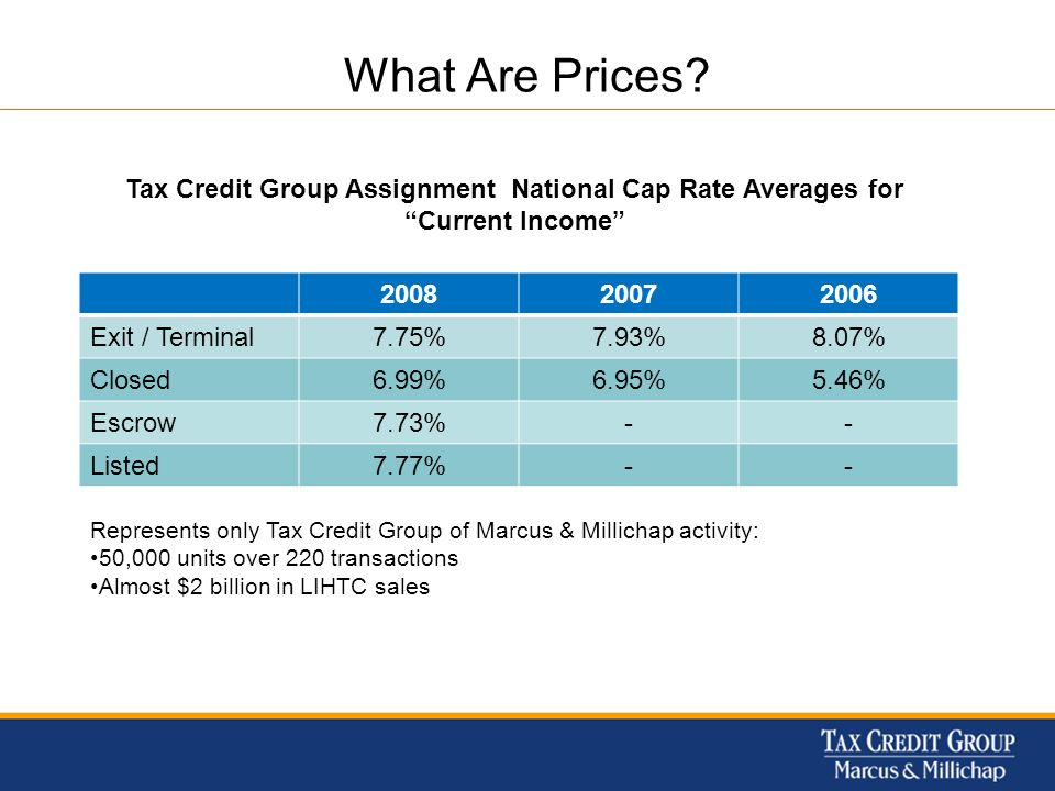 What Are Prices? Tax Credit Group Assignment National Cap Rate Averages for Current Income 200820072006 Exit / Terminal7.75%7.93%8.07% Closed6.99%6.95
