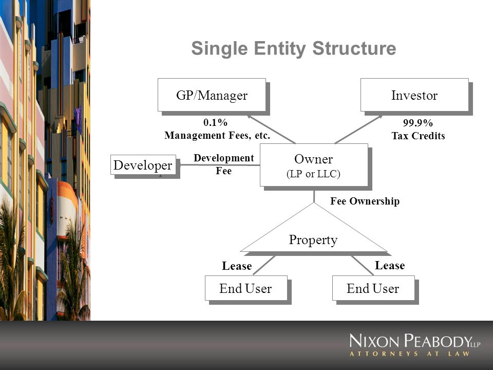 Single Entity Structure End User Owner (LP or LLC) Owner (LP or LLC) Investor GP/Manager Developer Property 0.1% Management Fees, etc.