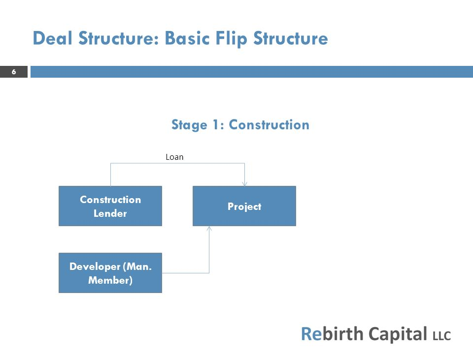 6 Deal Structure: Basic Flip Structure Project Developer (Man. Member) Construction Lender Loan Stage 1: Construction