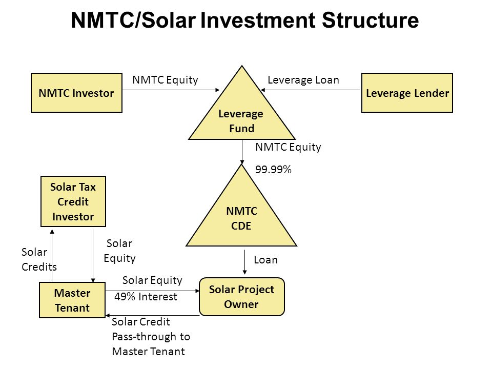 Leverage Fund NMTC CDE Solar Project Owner Solar Tax Credit Investor NMTC Equity 99.99% NMTC InvestorLeverage Lender Master Tenant Loan Solar Credits