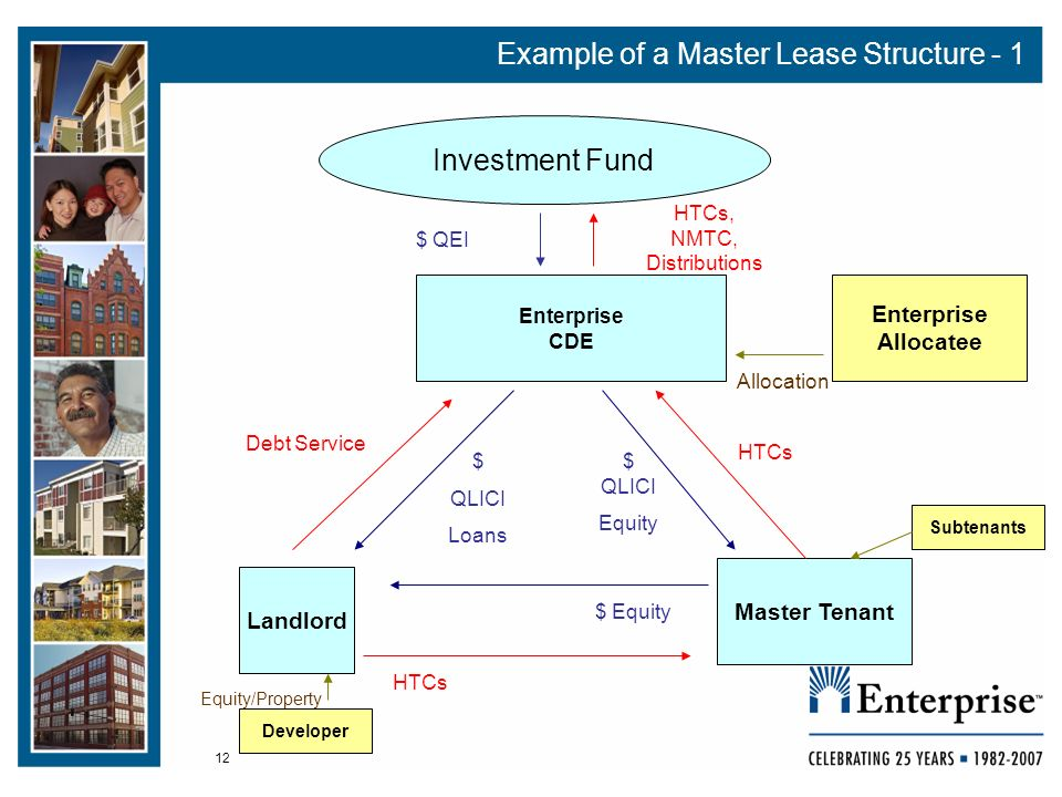 12 Example of a Master Lease Structure - 1 Landlord Investment Fund $ QEI Master Tenant $ Equity $ QLICI Loans $ QLICI Equity Enterprise CDE HTCs HTCs, NMTC, Distributions Debt Service Enterprise Allocatee Allocation Subtenants Developer Equity/Property