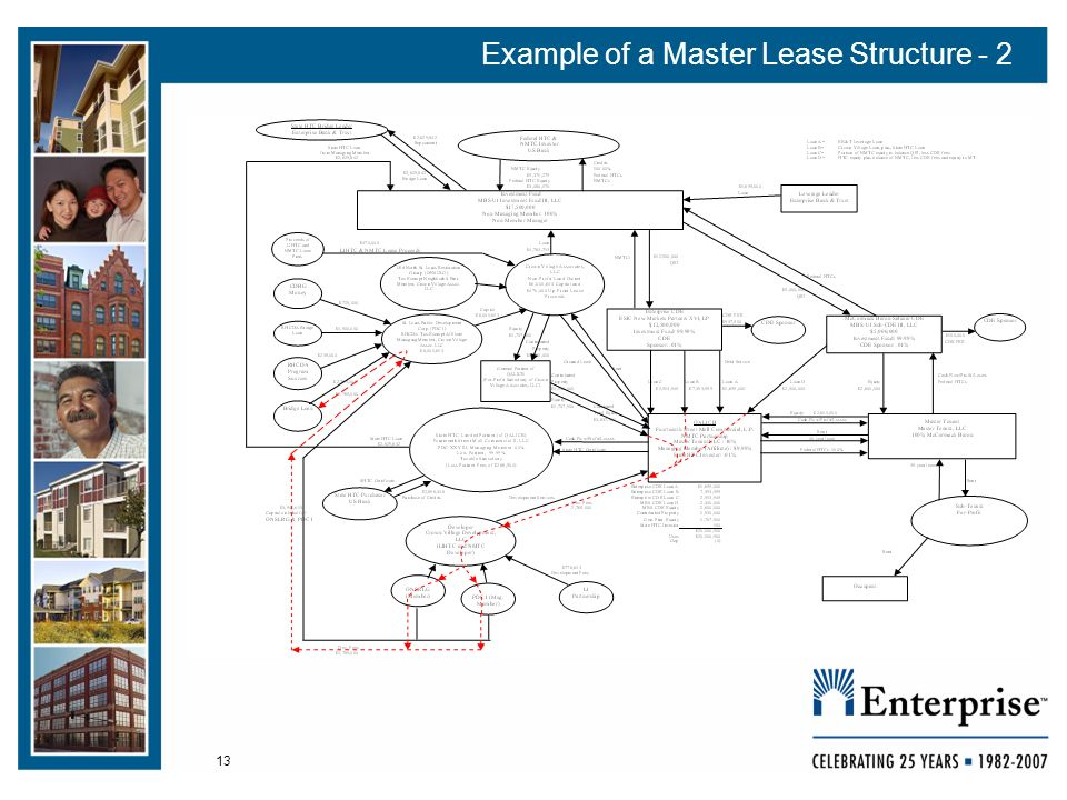13 Example of a Master Lease Structure - 2