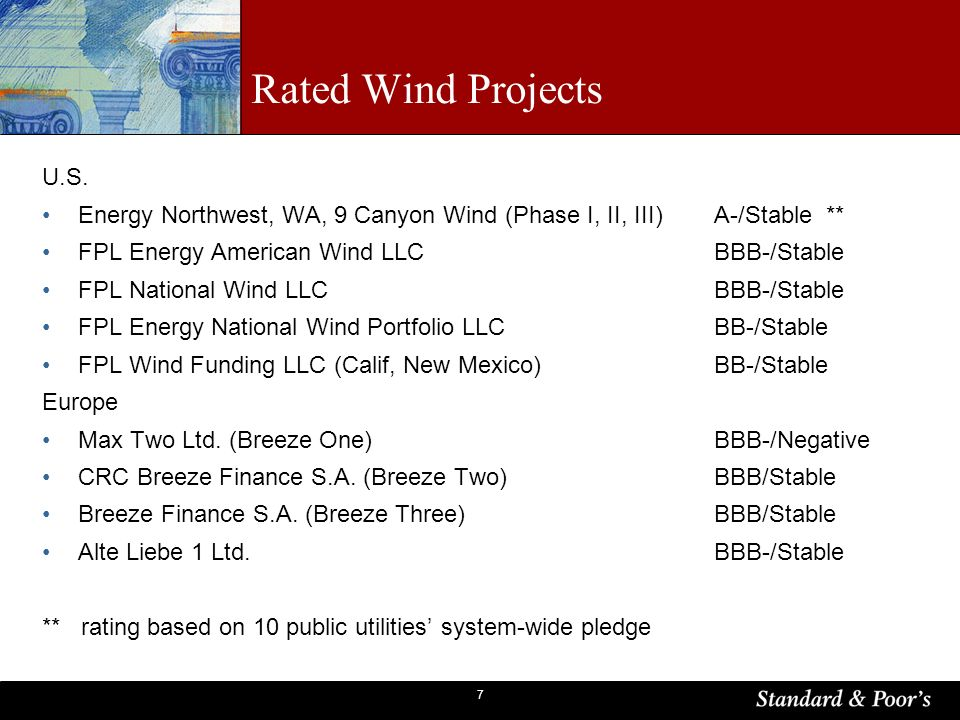 7 Rated Wind Projects U.S. Energy Northwest, WA, 9 Canyon Wind (Phase I, II, III)A-/Stable ** FPL Energy American Wind LLCBBB-/Stable FPL National Win