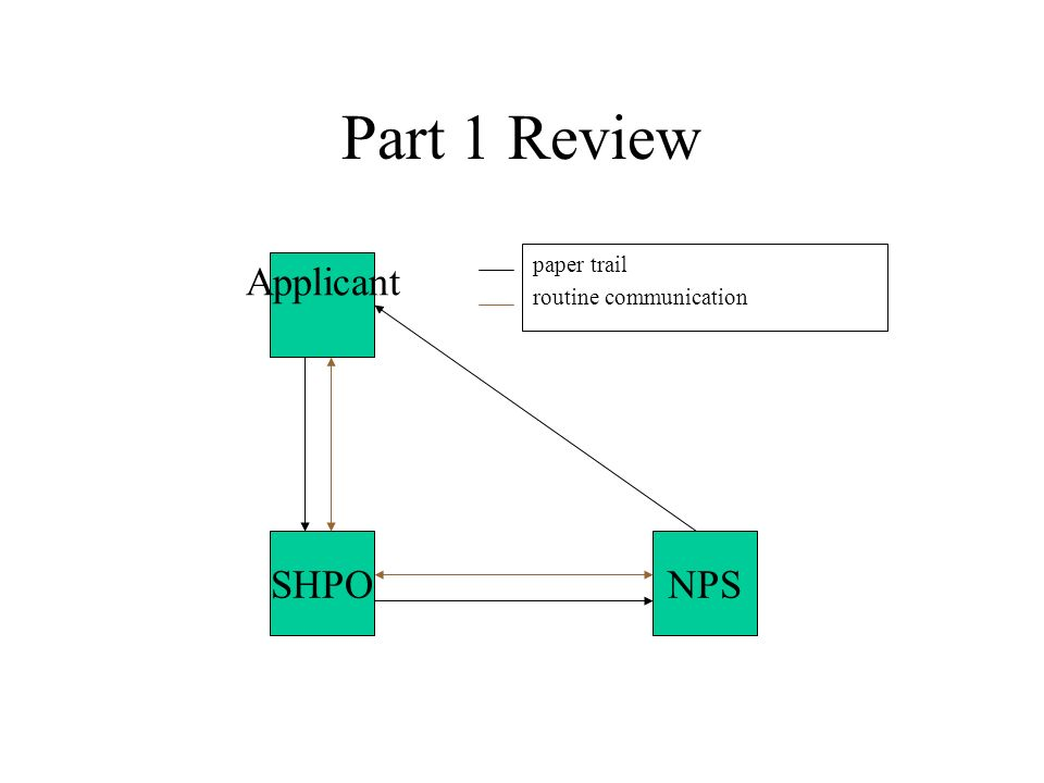 Applicant SHPONPS Part 1 Review paper trail routine communication