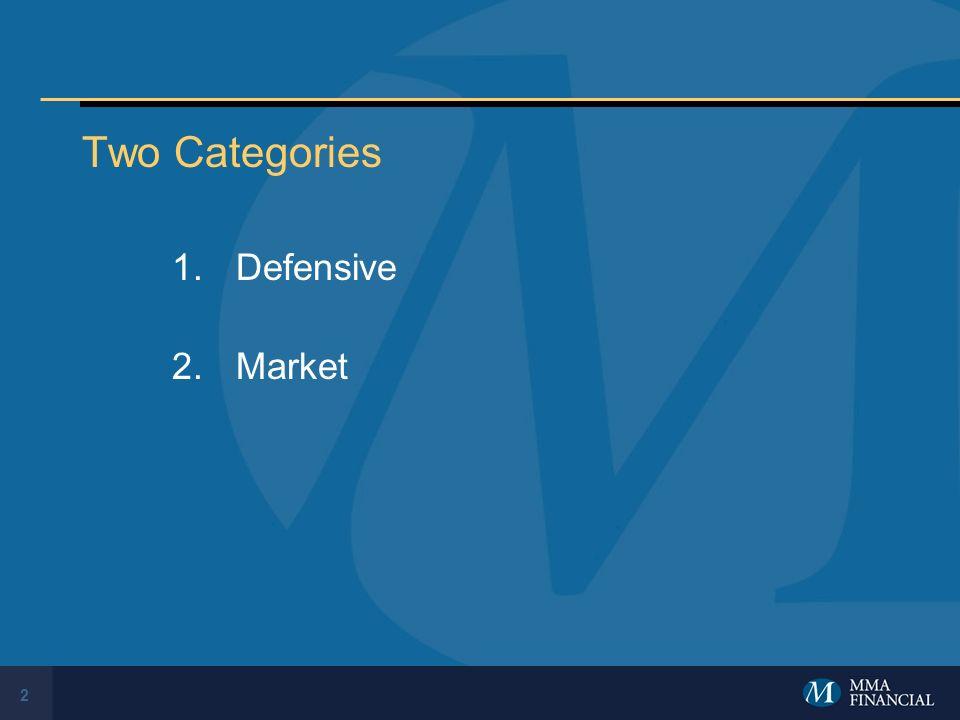 2 Two Categories 1.Defensive 2.Market