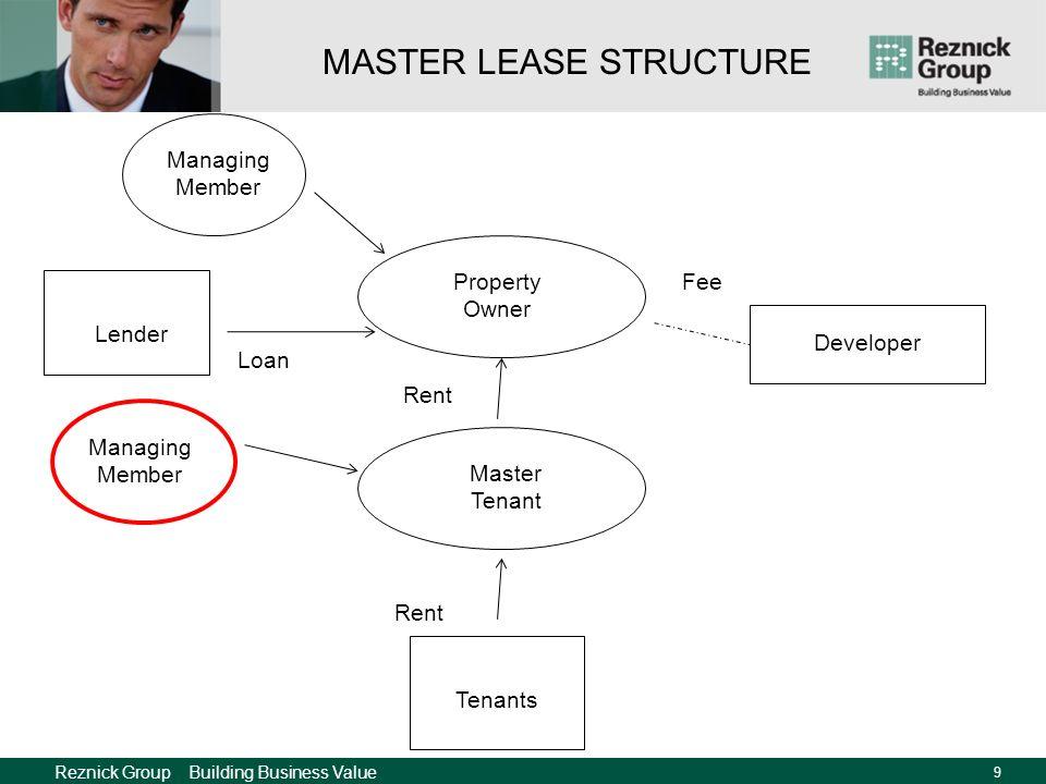 Reznick Group Building Business Value 8 Property Owner Tenants Rent Lender Managing Member Loan Developer Fee Rent Master Tenant MASTER LEASE STRUCTUR
