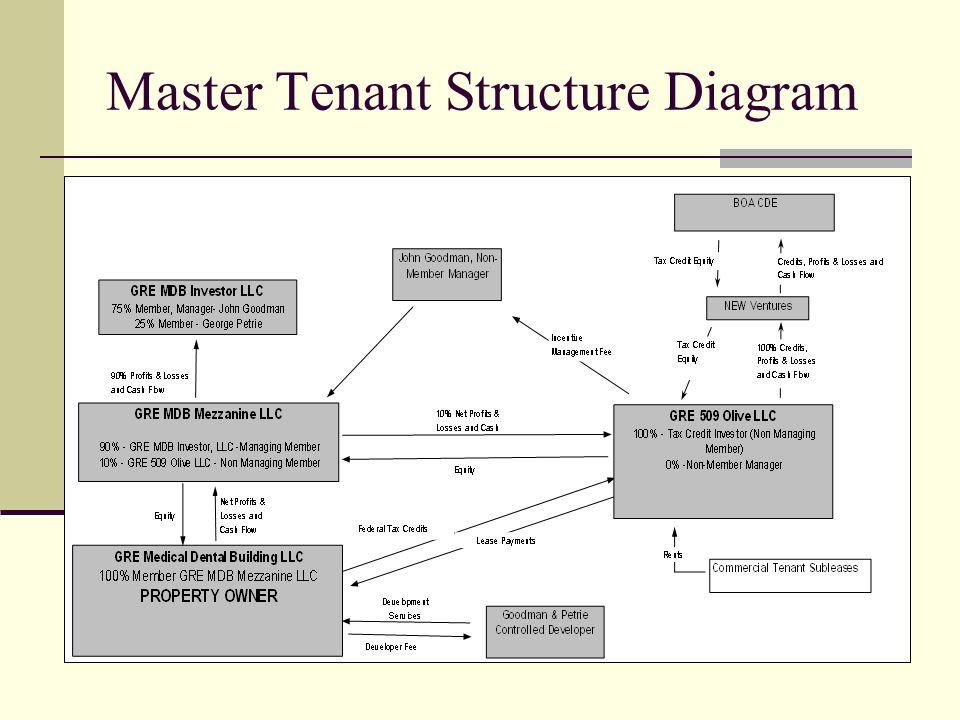 Master Tenant Structure Diagram