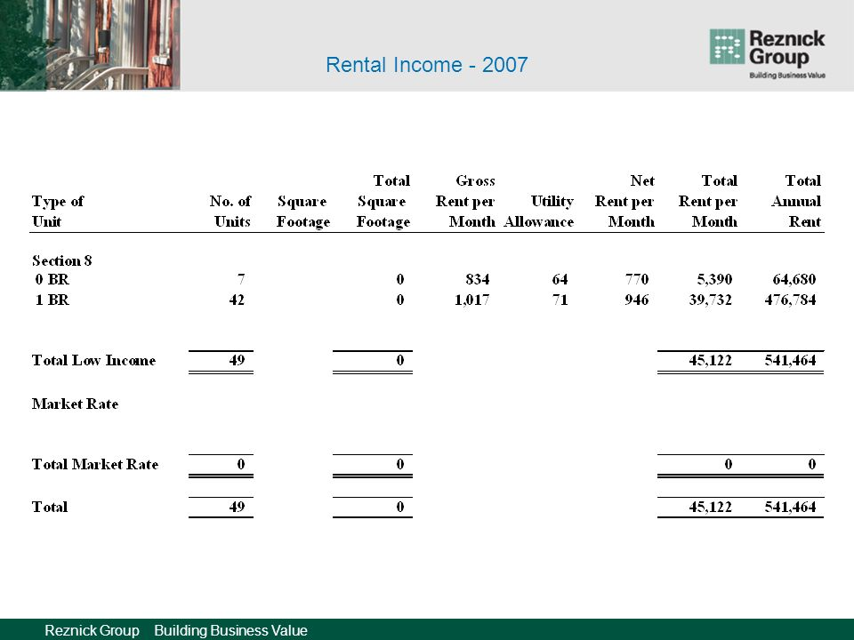 Reznick Group Building Business Value Rental Income