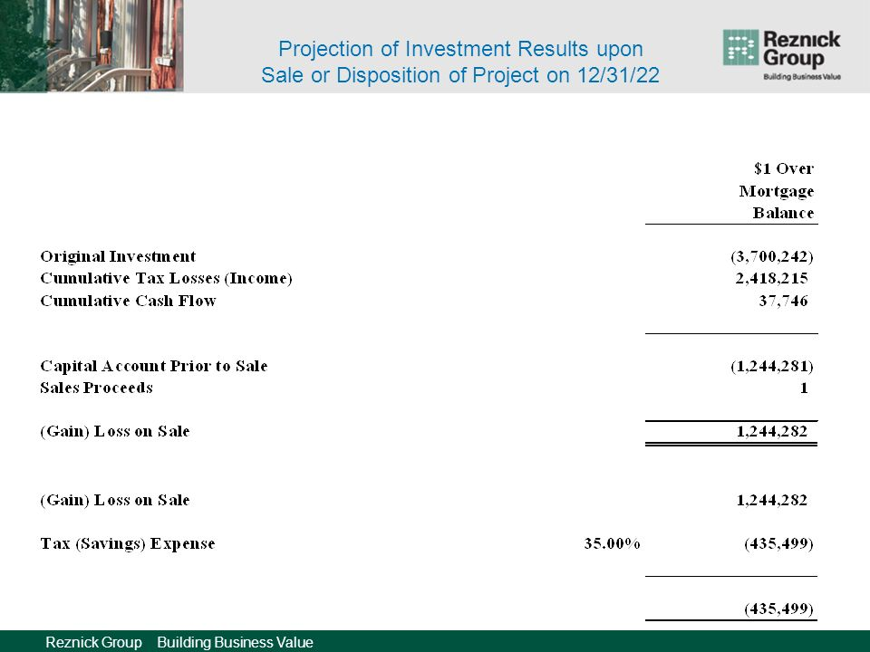 Reznick Group Building Business Value Projection of Investment Results upon Sale or Disposition of Project on 12/31/22