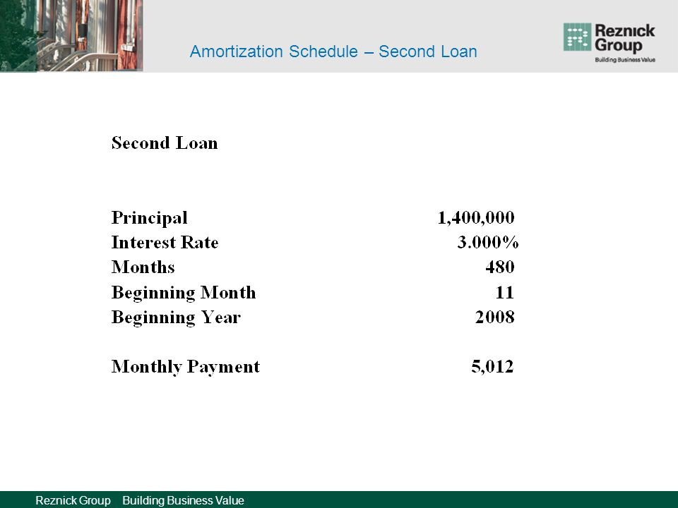 Reznick Group Building Business Value Amortization Schedule – Second Loan