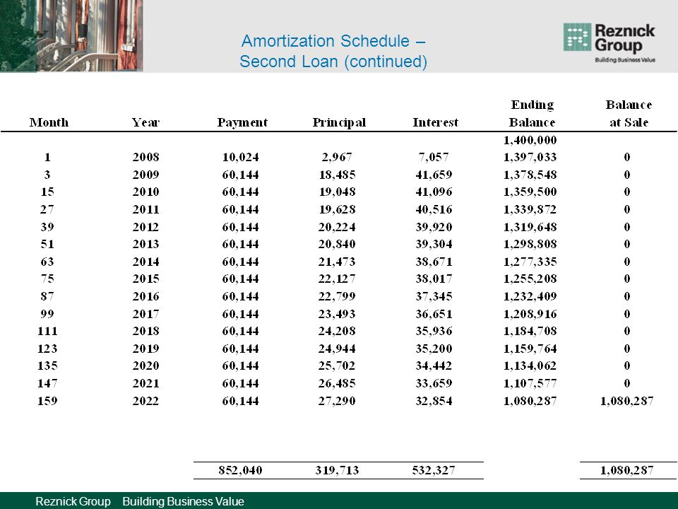 Reznick Group Building Business Value Amortization Schedule – Second Loan (continued)