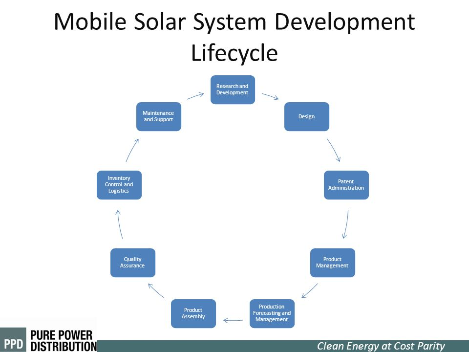 Clean Energy at Cost Parity Mobile Solar System Development Lifecycle Research and Development Design Patent Administration Product Management Product