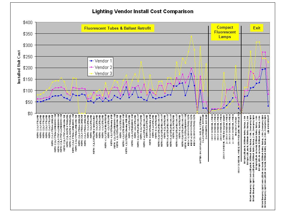 Completion of Property Lighting Audits Detailed count of each type of bulb / fixture Cost based on retrofit and list pricing Savings based on lamp / ballast specification, operating hours, and utility costs Completion of report in standard spreadsheet format Unit list pricing Cost Savings Payback Executive summary