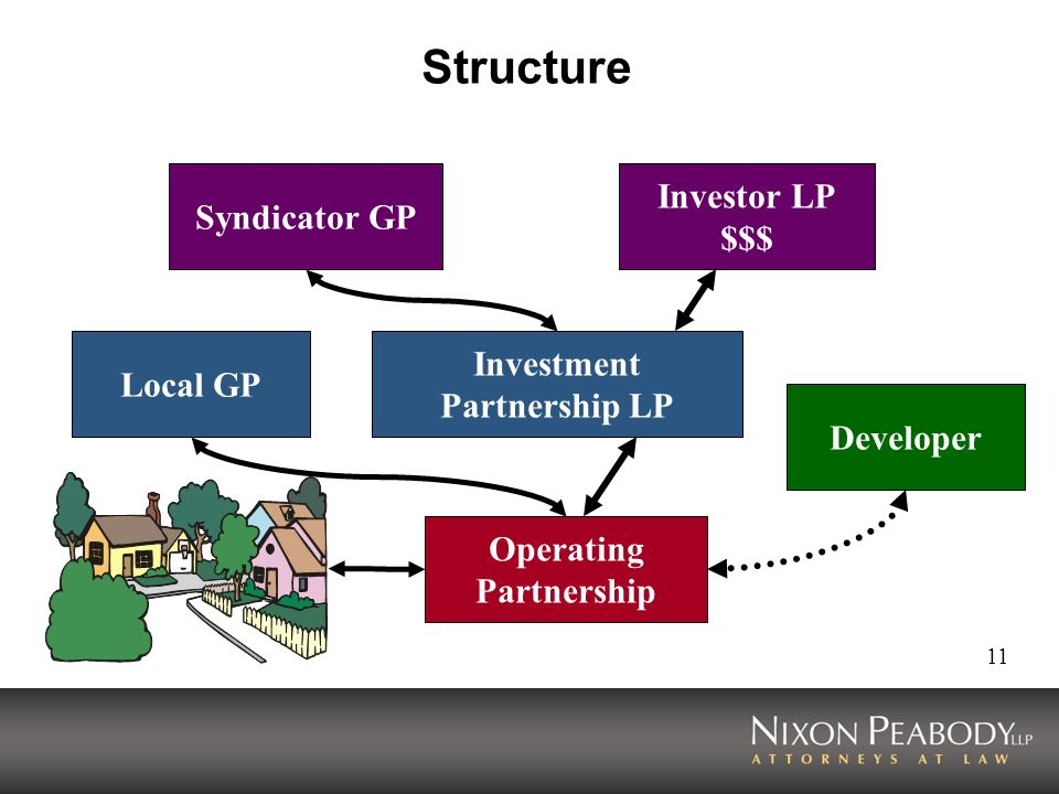 11 Structure Investor LP $$$ Syndicator GP Investment Partnership LP Local GP Developer Operating Partnership