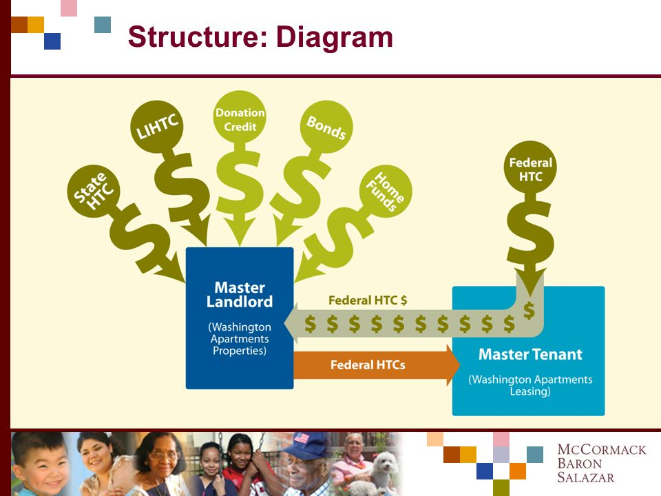 Structure: Historic Credits Both Federal and State HTCs used If LIHTC owner uses federal HTCs, must reduce basis for LIHTC This would significantly re