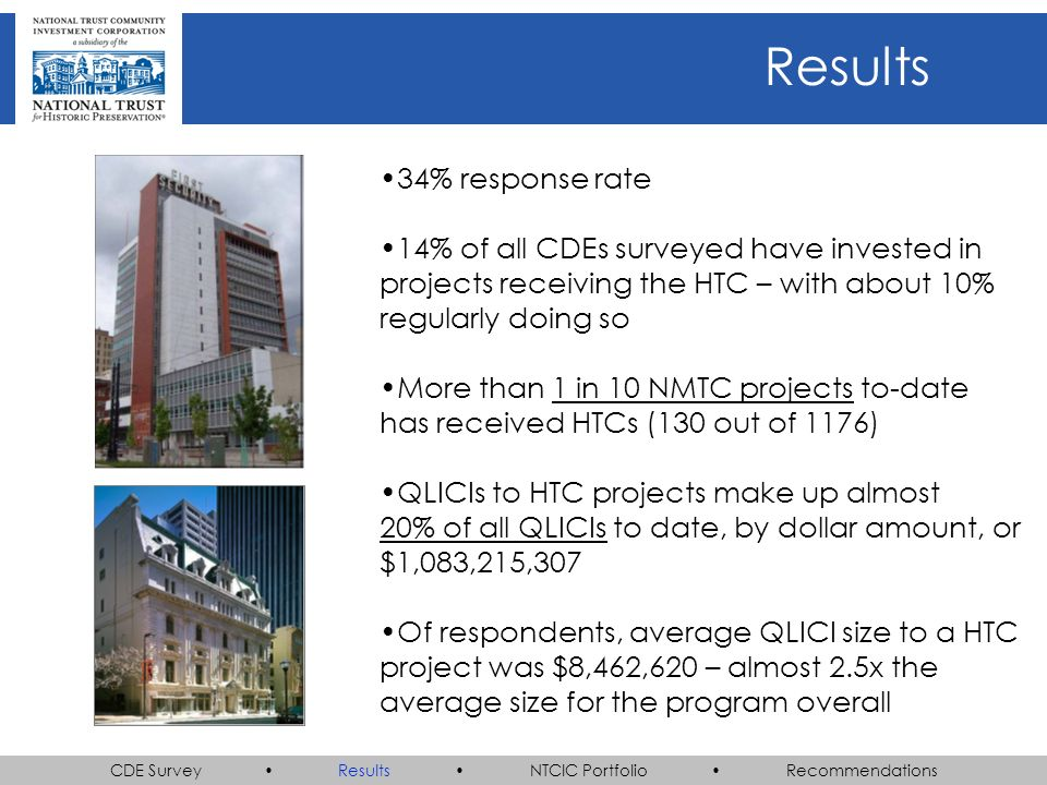 CDE Survey Results NTCIC Portfolio Recommendations 34% response rate 14% of all CDEs surveyed have invested in projects receiving the HTC – with about 10% regularly doing so More than 1 in 10 NMTC projects to-date has received HTCs (130 out of 1176) QLICIs to HTC projects make up almost 20% of all QLICIs to date, by dollar amount, or $1,083,215,307 Of respondents, average QLICI size to a HTC project was $8,462,620 – almost 2.5x the average size for the program overall Results