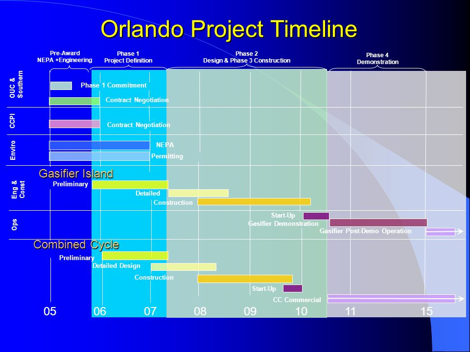 Orlando Project Timeline 1006050709081115 Contract Negotiation NEPA Permitting Preliminary Detailed Construction Start-Up Gasifier Demonstration Gasifier Post-Demo Operation CCPI Enviro Eng & Const Ops OUC & Southern Phase 1 Commitment Phase 2 Design & Phase 3 Construction Phase 4 Demonstration Phase 1 Project Definition Pre-Award NEPA +Engineering Contract Negotiation Combined Cycle Start-Up CC Commercial Construction Gasifier Island Preliminary Detailed Design
